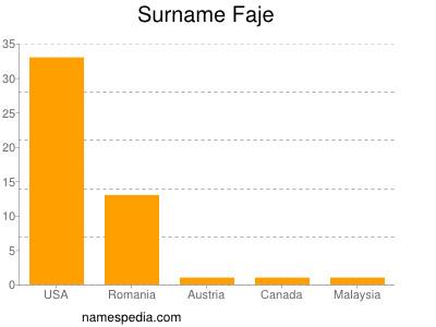 Surname Faje