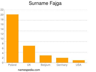 Surname Fajga