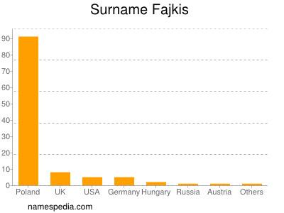 Surname Fajkis