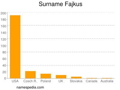 Surname Fajkus