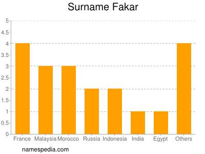 Surname Fakar