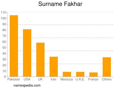 Surname Fakhar