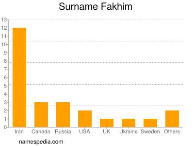 Surname Fakhim