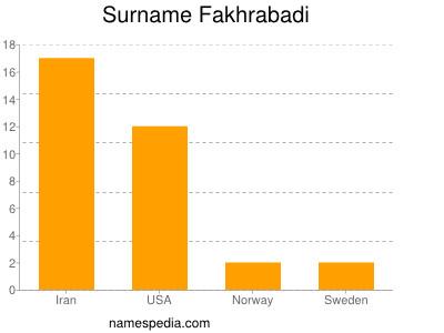 Surname Fakhrabadi