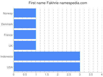 Given name Fakhrie
