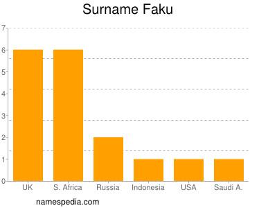 Surname Faku