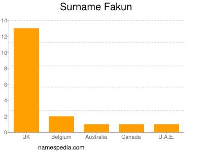 Surname Fakun
