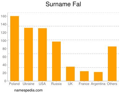 Surname Fal