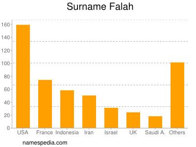 Surname Falah