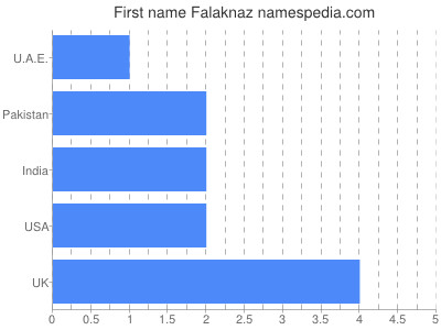 Given name Falaknaz