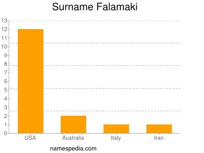 Surname Falamaki