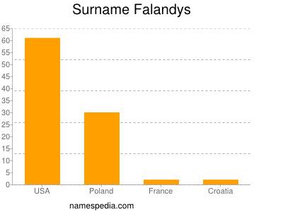 Surname Falandys