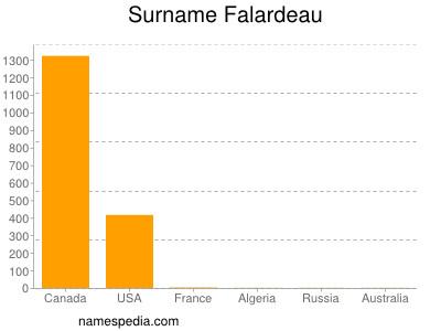 Surname Falardeau