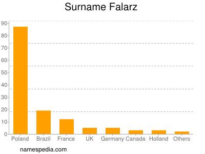 Surname Falarz