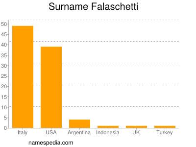 Surname Falaschetti