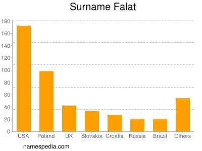 Surname Falat