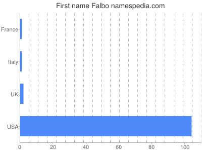 Given name Falbo
