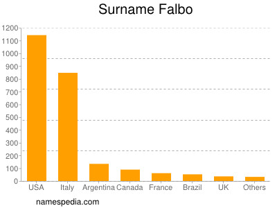 Surname Falbo
