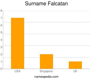 Surname Falcatan