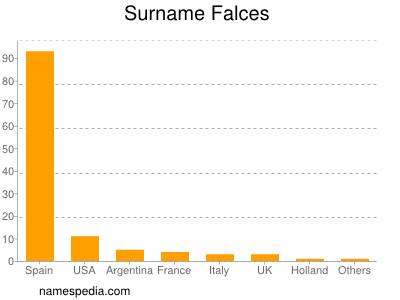 Surname Falces