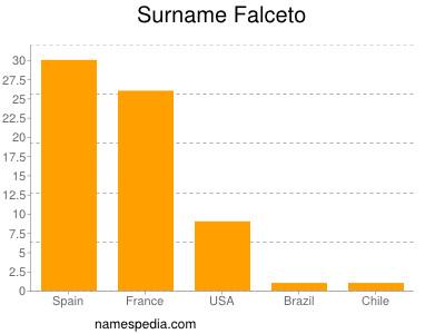 Surname Falceto