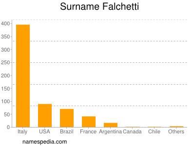Surname Falchetti