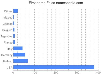 Given name Falco