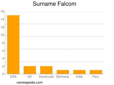Surname Falcom