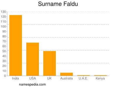 Surname Faldu