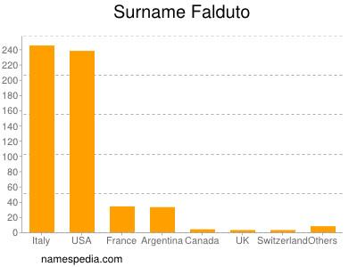 Surname Falduto