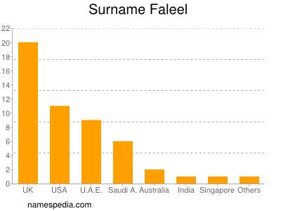 Surname Faleel