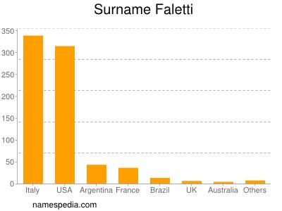 Surname Faletti