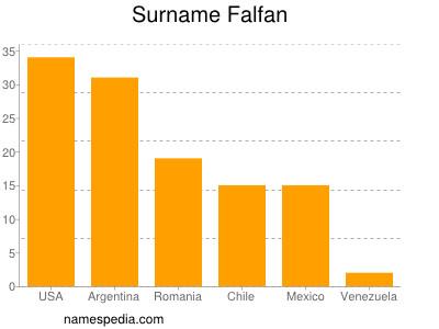 Surname Falfan