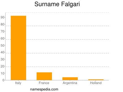 Surname Falgari