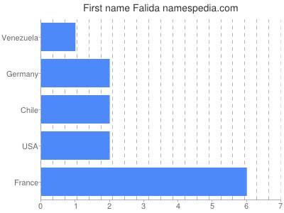 Given name Falida