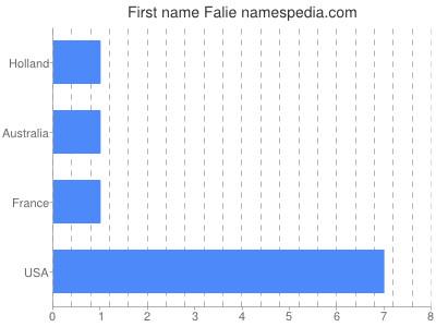 Given name Falie