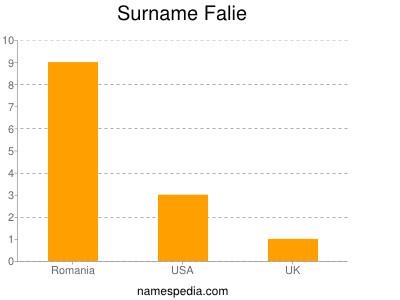 Surname Falie