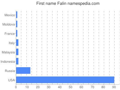 Given name Falin
