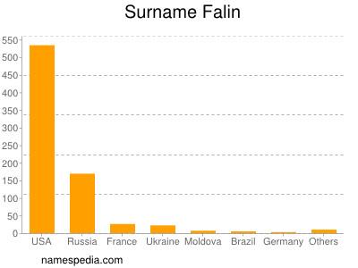 Surname Falin