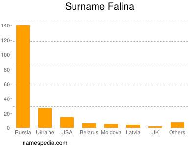 Surname Falina