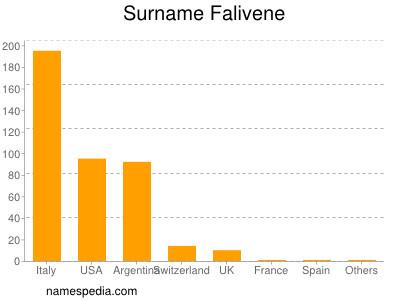 Surname Falivene