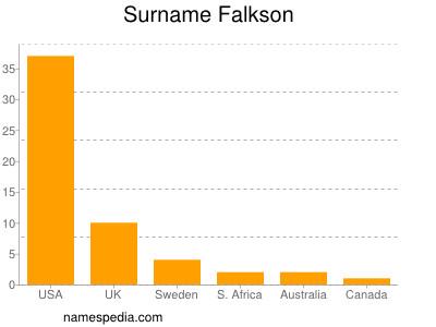 Surname Falkson
