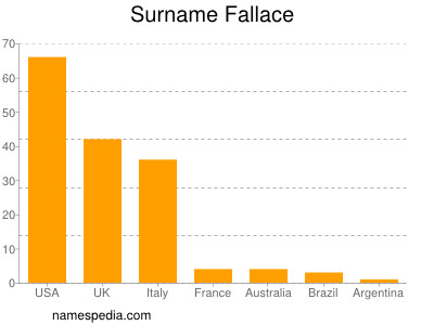 Surname Fallace