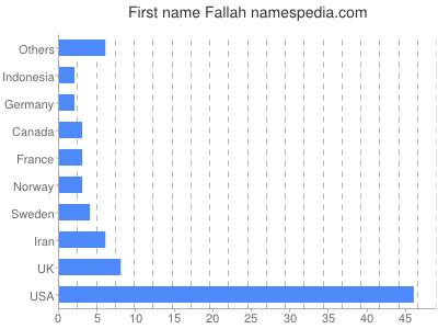 Given name Fallah