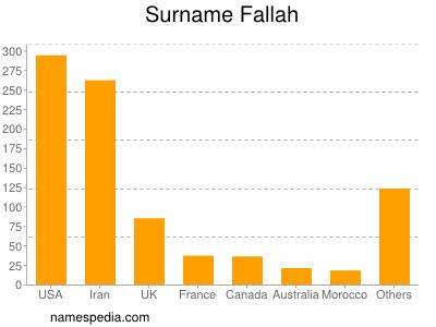 Surname Fallah