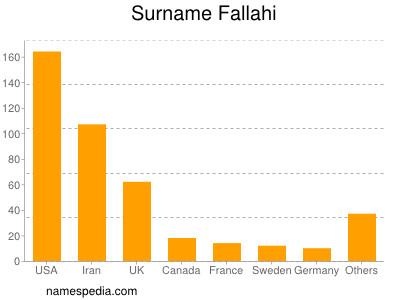 Surname Fallahi