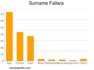 Surname Fallara