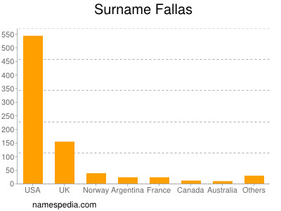 Surname Fallas