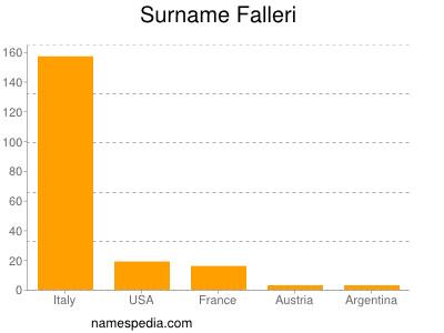 Surname Falleri