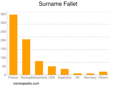 Surname Fallet